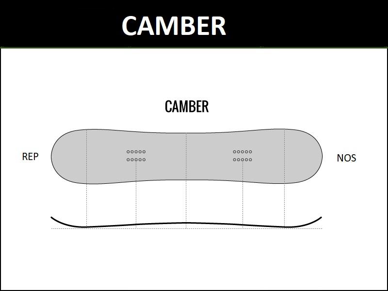 profil snowboarda Camber