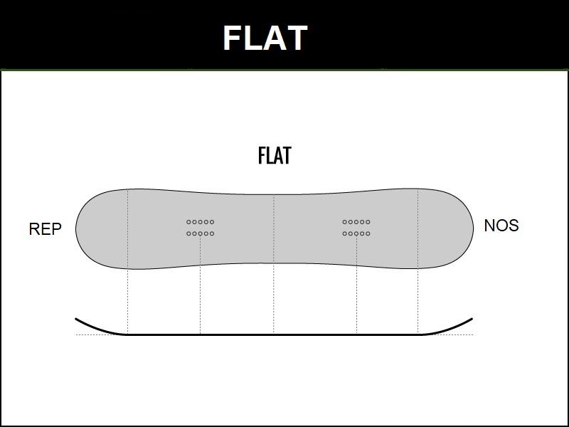 profil snowboarda flat