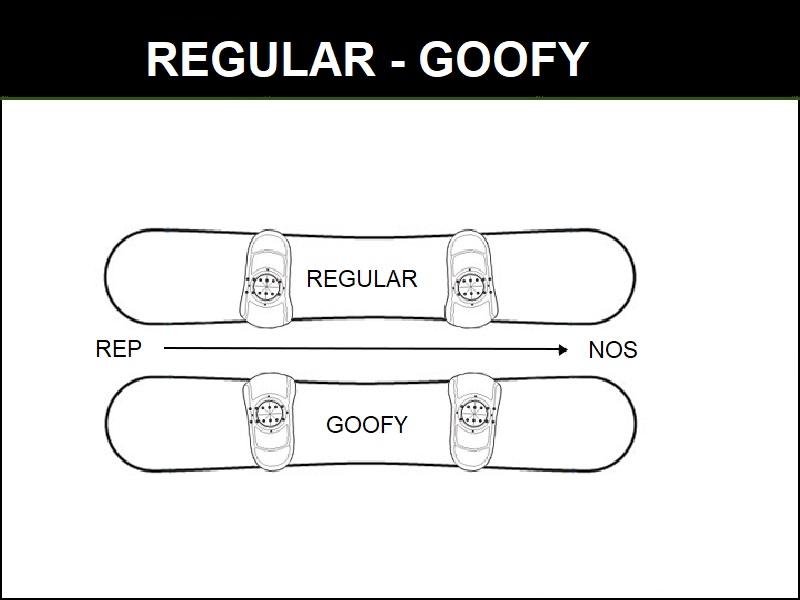 regular ali goofy kaj izbrati